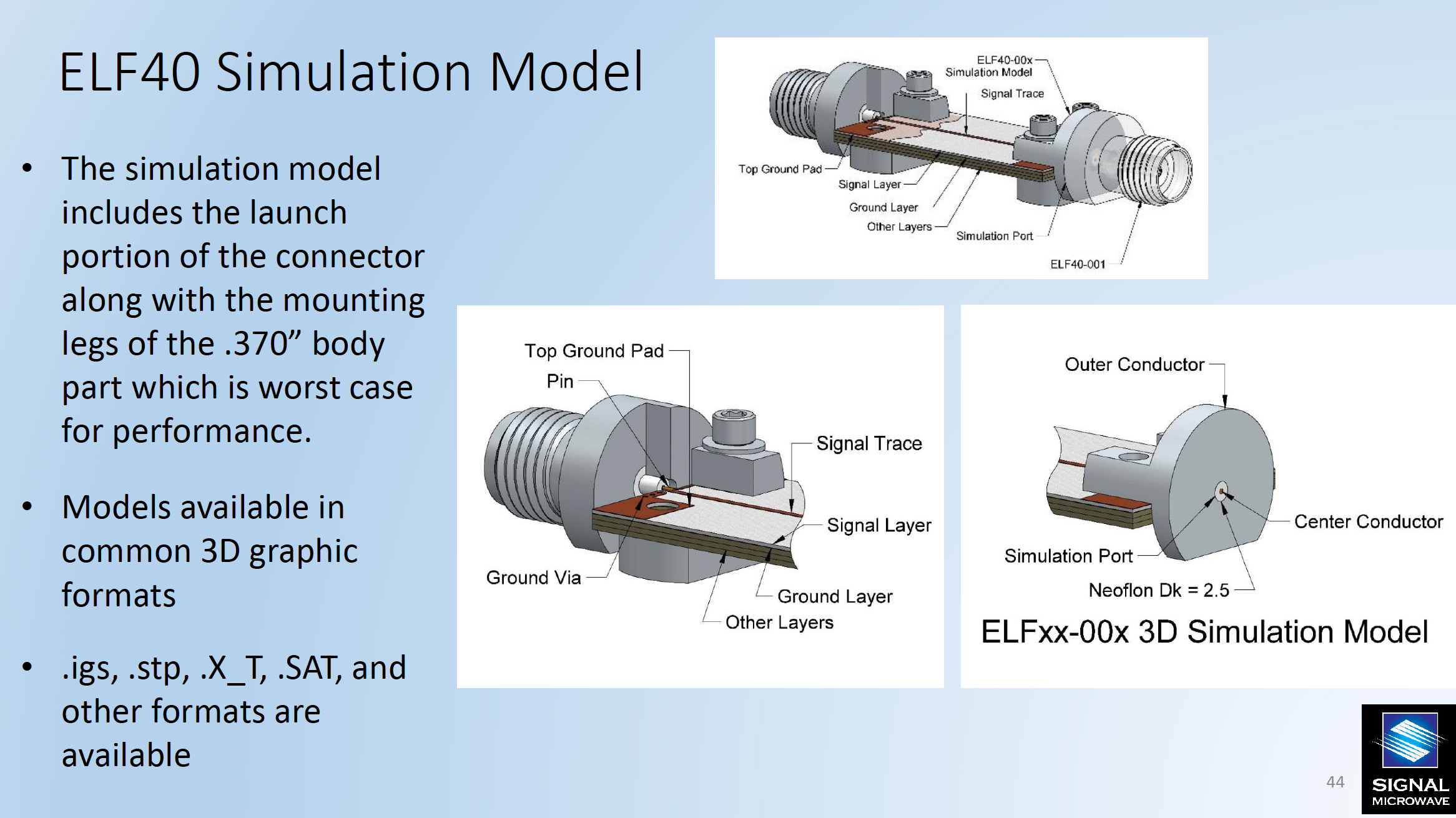 ELF40 Simulation Model