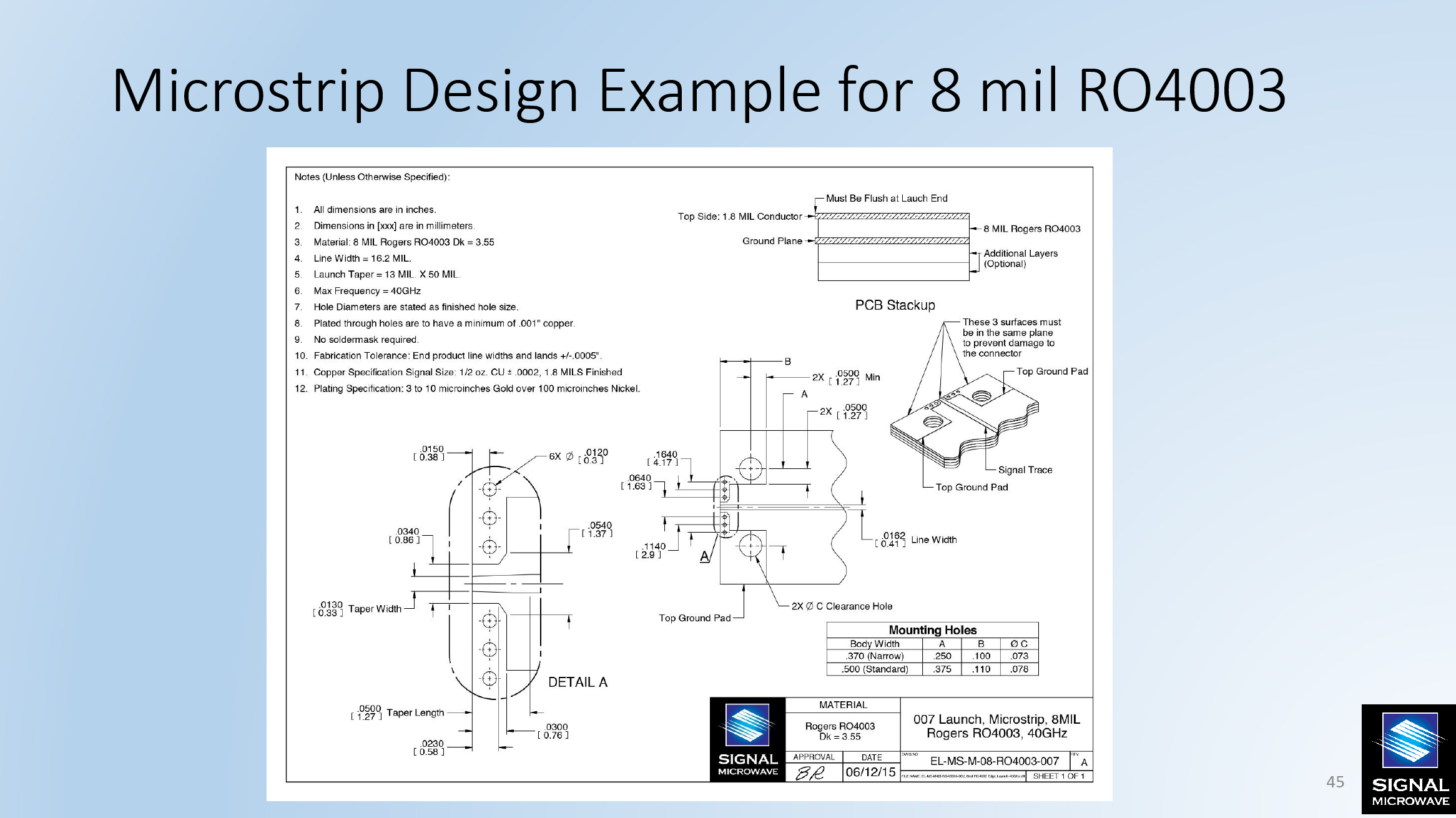 Microstrip Design Example